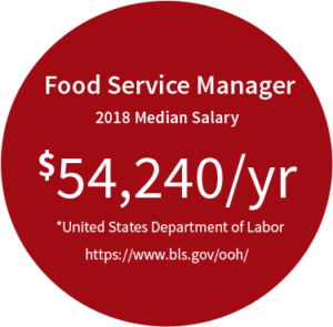 Food Service Manager median salary is $54,240 per year
